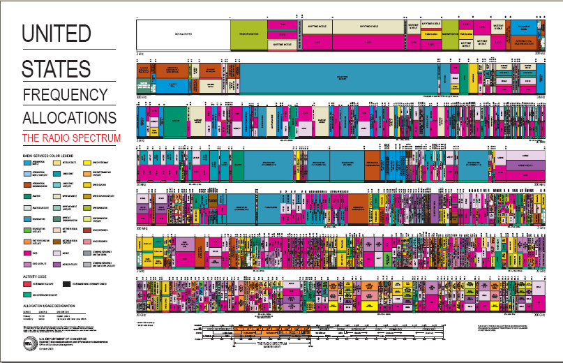 U.S. Frequency Allocation Wall Chart